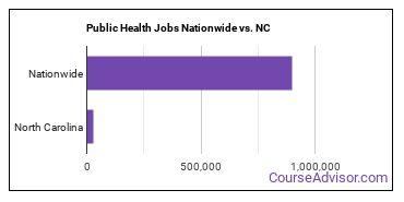 Public Health Jobs Nationwide vs. NC