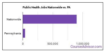 Public Health Jobs Nationwide vs. PA