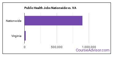 Public Health Jobs Nationwide vs. VA
