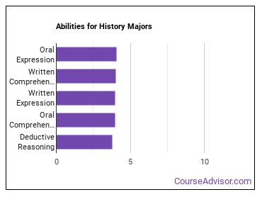 Important Abilities for history Majors