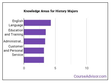 Important Knowledge Areas for History Majors