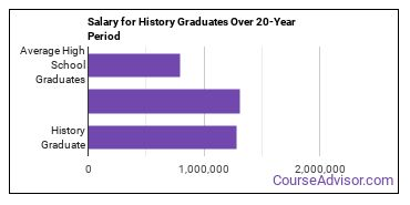 history salary compared to typical high school and college graduates over a 20 year period