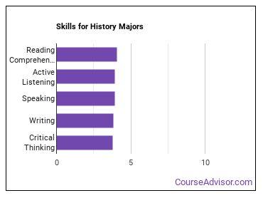 Important Skills for History Majors