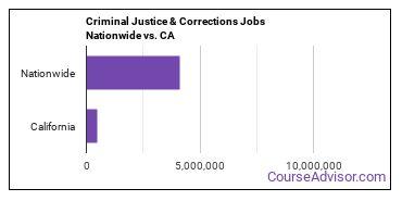 Criminal Justice & Corrections Jobs Nationwide vs. CA