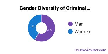 Criminal Justice & Corrections Majors in KS Gender Diversity Statistics