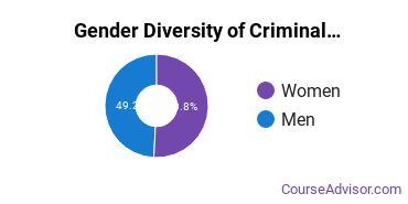 Criminal Justice & Corrections Majors in MD Gender Diversity Statistics