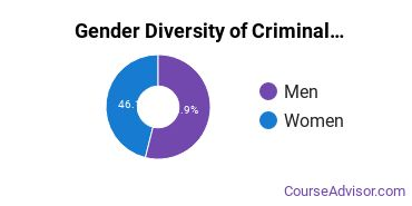 Criminal Justice & Corrections Majors in MA Gender Diversity Statistics