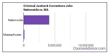 Criminal Justice & Corrections Jobs Nationwide vs. MA