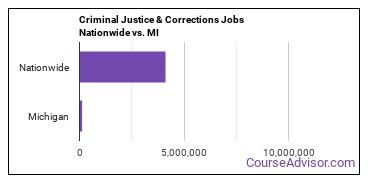 Criminal Justice & Corrections Jobs Nationwide vs. MI