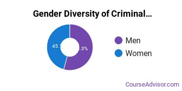 Criminal Justice & Corrections Majors in MO Gender Diversity Statistics
