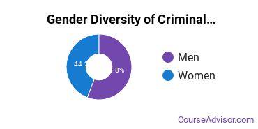 Criminal Justice & Corrections Majors in MT Gender Diversity Statistics