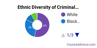Criminal Justice & Corrections Majors in NC Ethnic Diversity Statistics