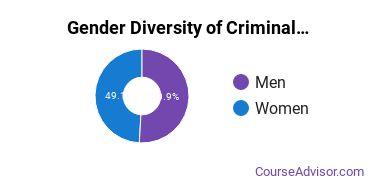 Criminal Justice & Corrections Majors in ND Gender Diversity Statistics