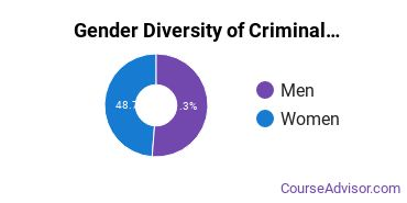 Criminal Justice & Corrections Majors in OK Gender Diversity Statistics