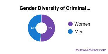 Criminal Justice & Corrections Majors in PA Gender Diversity Statistics