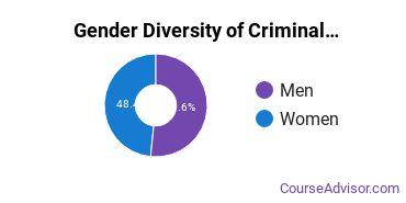Criminal Justice & Corrections Majors in TN Gender Diversity Statistics