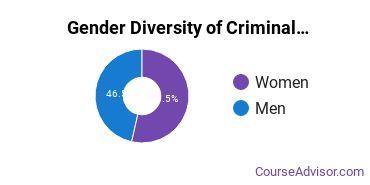Criminal Justice & Corrections Majors in TX Gender Diversity Statistics