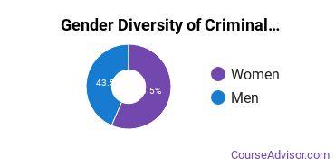 Criminal Justice & Corrections Majors in UT Gender Diversity Statistics