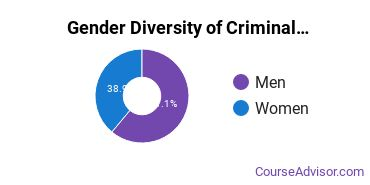 Criminal Justice & Corrections Majors in WI Gender Diversity Statistics