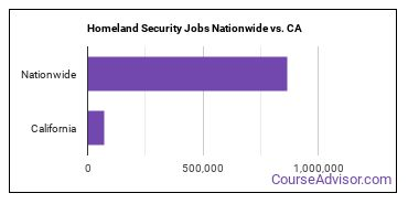 Homeland Security Jobs Nationwide vs. CA