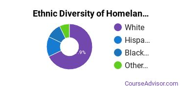 Homeland Security Majors in IN Ethnic Diversity Statistics
