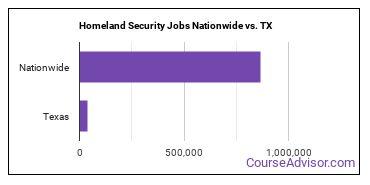 Homeland Security Jobs Nationwide vs. TX