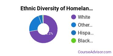 Law Enforcement & Firefighting Majors in MT Ethnic Diversity Statistics