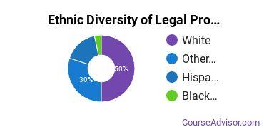 Legal Professions Majors in AK Ethnic Diversity Statistics