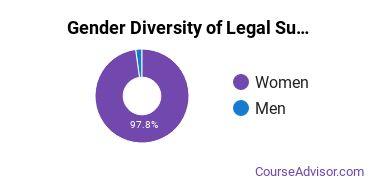 Legal Support Services Majors in AL Gender Diversity Statistics