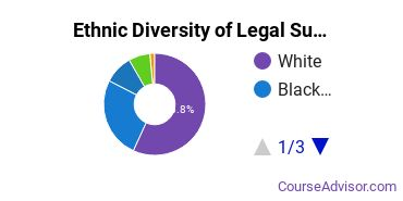 Legal Support Services Majors in LA Ethnic Diversity Statistics