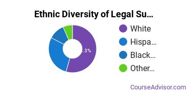 Legal Support Services Majors in NV Ethnic Diversity Statistics
