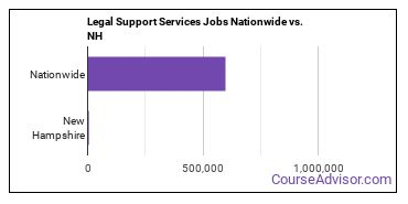 Legal Support Services Jobs Nationwide vs. NH