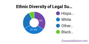 Legal Support Services Majors in NM Ethnic Diversity Statistics