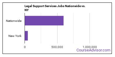 Legal Support Services Jobs Nationwide vs. NY