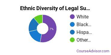 Legal Support Services Majors in RI Ethnic Diversity Statistics