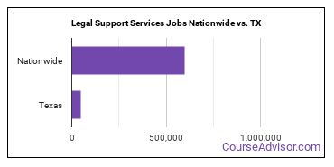 Legal Support Services Jobs Nationwide vs. TX