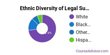 Legal Support Services Majors in WV Ethnic Diversity Statistics