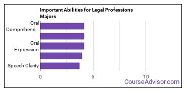 Important Abilities for legal professions Majors