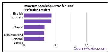 Important Knowledge Areas for Legal Professions Majors