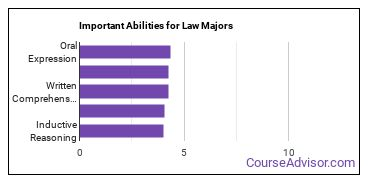 Important Abilities for law Majors
