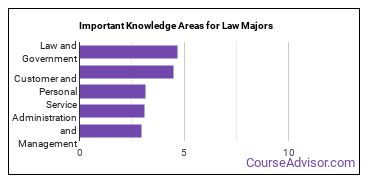 Important Knowledge Areas for Law Majors