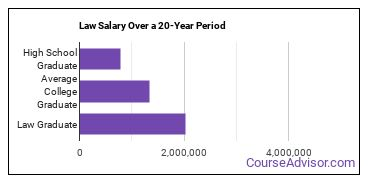 law salary compared to typical high school and college graduates over a 20 year period