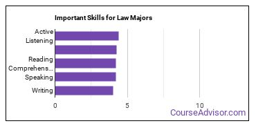 Important Skills for Law Majors