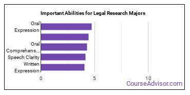 Important Abilities for legal research Majors