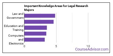 Important Knowledge Areas for Legal Research Majors