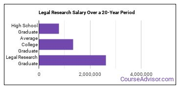 legal research salary compared to typical high school and college graduates over a 20 year period
