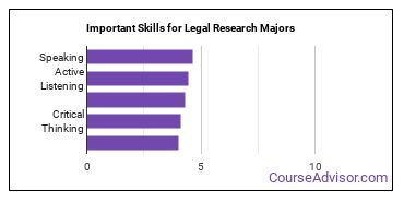 Important Skills for Legal Research Majors