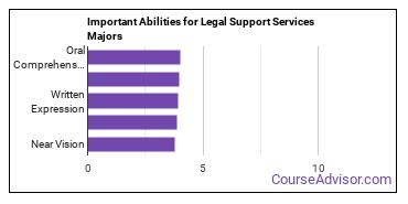Important Abilities for legal support Majors