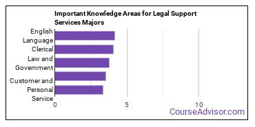 Important Knowledge Areas for Legal Support Services Majors