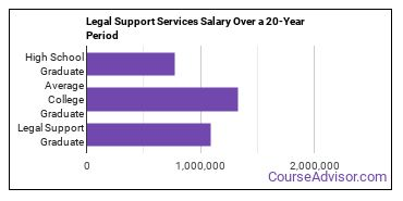 legal support services salary compared to typical high school and college graduates over a 20 year period